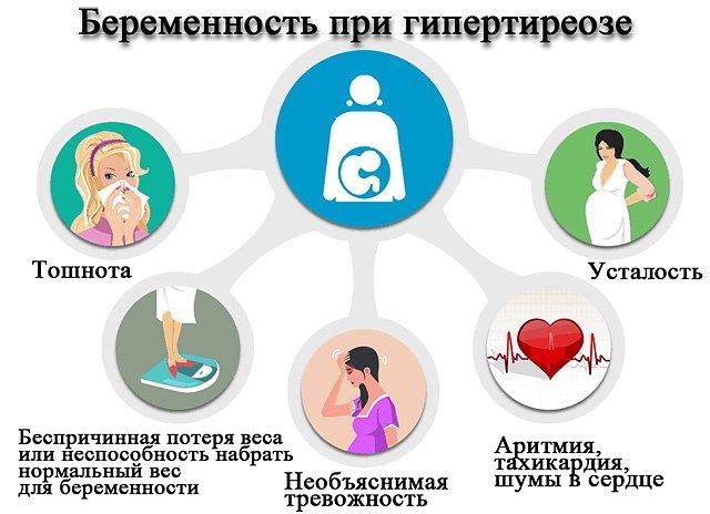 Гипертиреоз при беременности