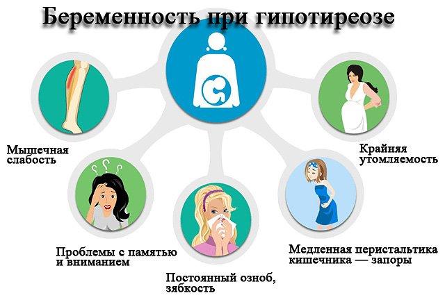Субклинический гипотиреоз у беременной