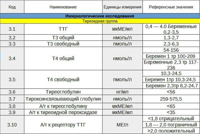 Анализ крови на гормоны ттг москва расшифровка анализов крови при гепатите