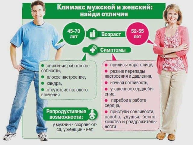 Мужской климактерический синдром